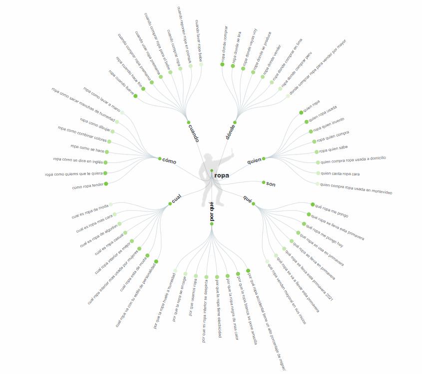 Respuesta gráfico circular Answer The Public